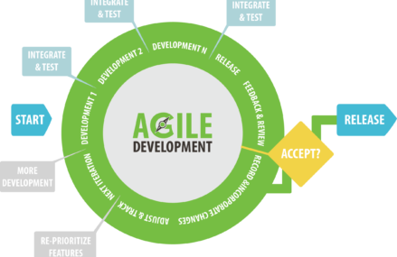Agile & Saas: The Perfect Match